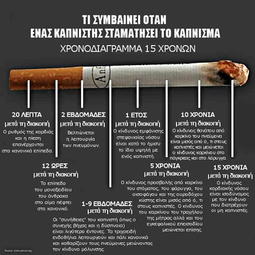 Αποτελέσματα διακοπής κανονικού τσιγάρου